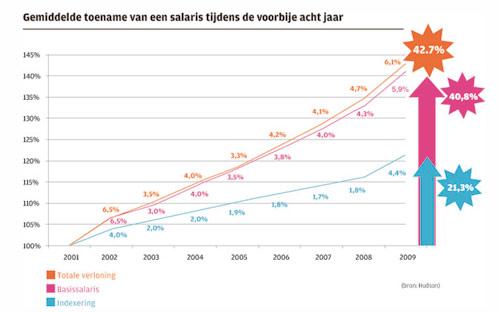 Grafiek gemiddelde toename van een salaris tijdens de voorbije acht jaar