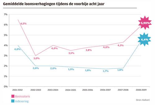 Grafief gemiddelde loonsverhoging tijdens de voorbije acht jaar