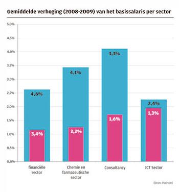 Grafiek gemiddelde verhoging (2008-2009) van het basissalarisper sector