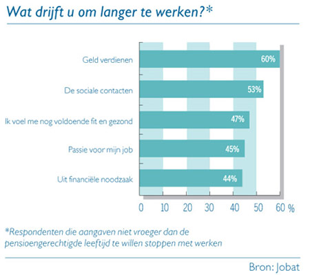 Grafiek: Wat drijft u om langer te werken?