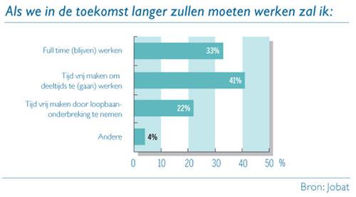Grafiek: Als we in de toekomst langer zullen moeten werken, zal ik...