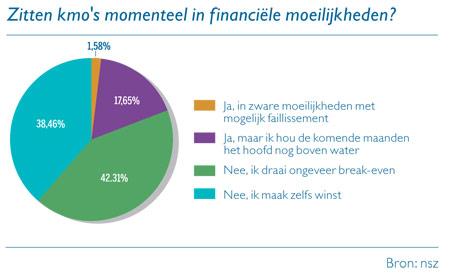Grafiek: Zitten kmo's momenteel in fiannciële moeilijkheden?