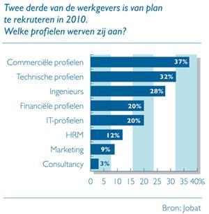 Grafiek: Welke profielen zullen werkgevers aanwerven in 2010