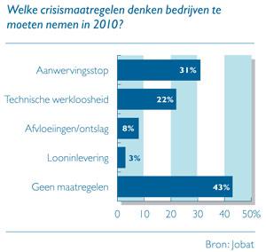 Grafiek: Welke crisismaatregelen denken bedrijven te moeten nemen in 2010